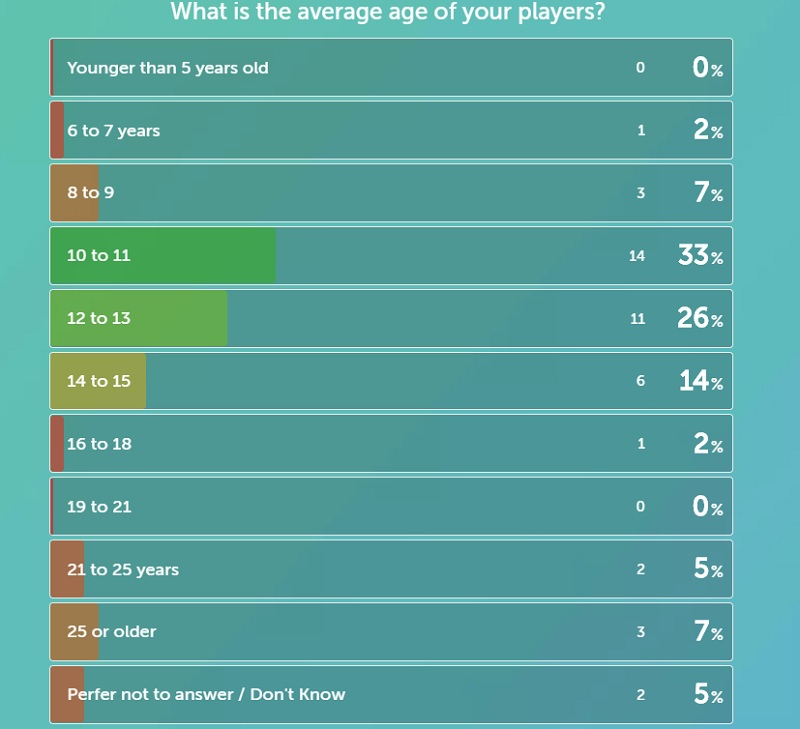 average age of players