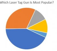 which laser tag gun is most popular